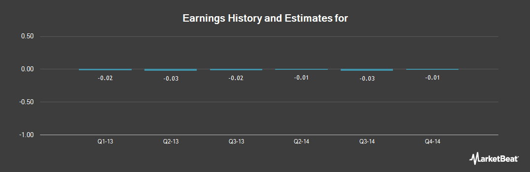 Earnings by Quarter for Asterias Biotherapeutics (NYSEMKT:AST)