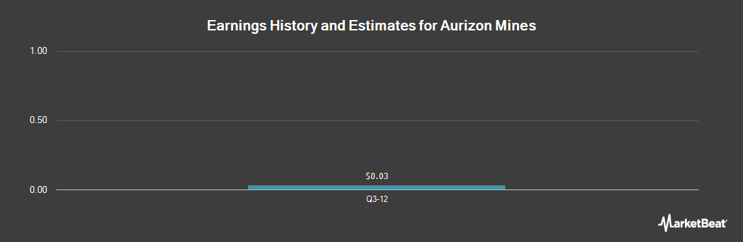 Earnings by Quarter for Aurizon Mines (NYSEMKT:AZK)