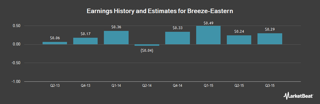 Earnings by Quarter for Breeze-Eastern (NYSEMKT:BZC)