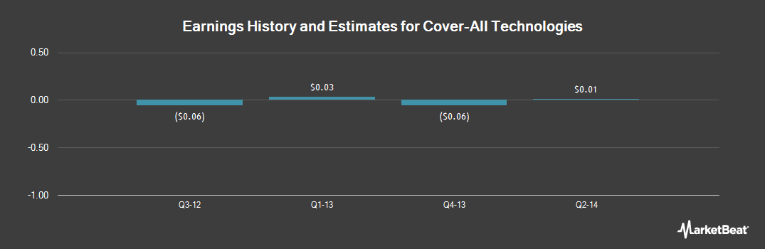 Earnings by Quarter for Cover-All Technologies (NYSEMKT:COVR)