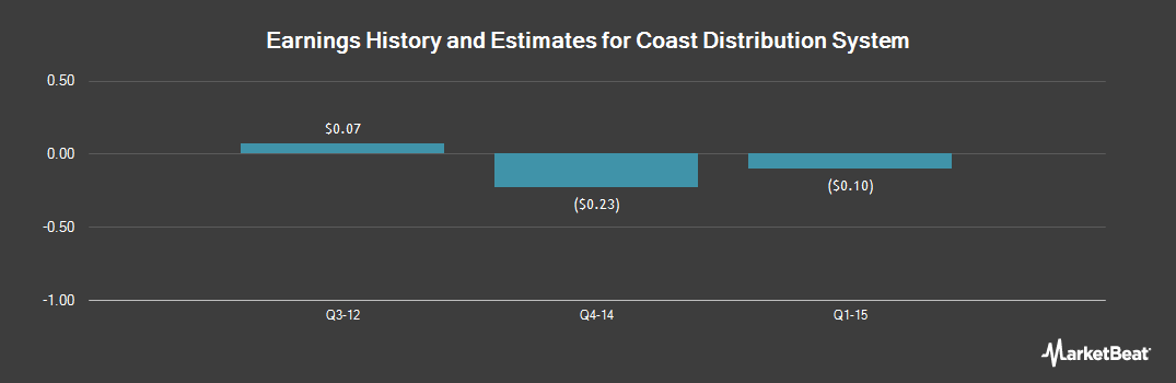 Earnings by Quarter for Coast Distribution System (NYSEMKT:CRV)