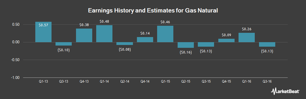 Earnings by Quarter for Gas Natural (NYSEMKT:EGAS)