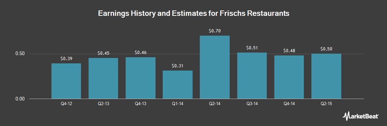 Earnings by Quarter for Frisch's Restaurants (NYSEMKT:FRS)