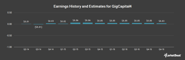 Earnings by Quarter for GigPeak (NYSEMKT:GIG)