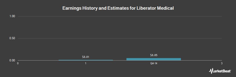 Earnings by Quarter for Liberator Medical Holdings (NYSEMKT:LBMH)