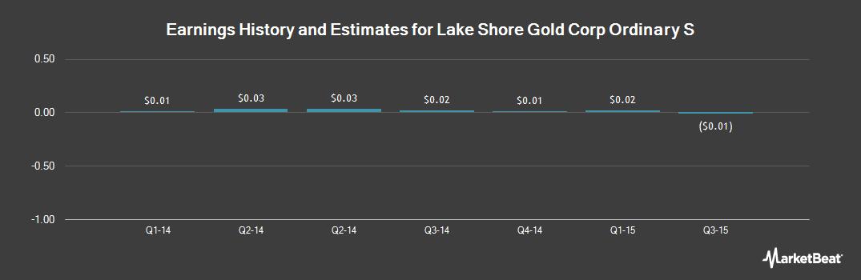 Earnings by Quarter for Lake Shore Gold Corp (NYSEMKT:LSG)