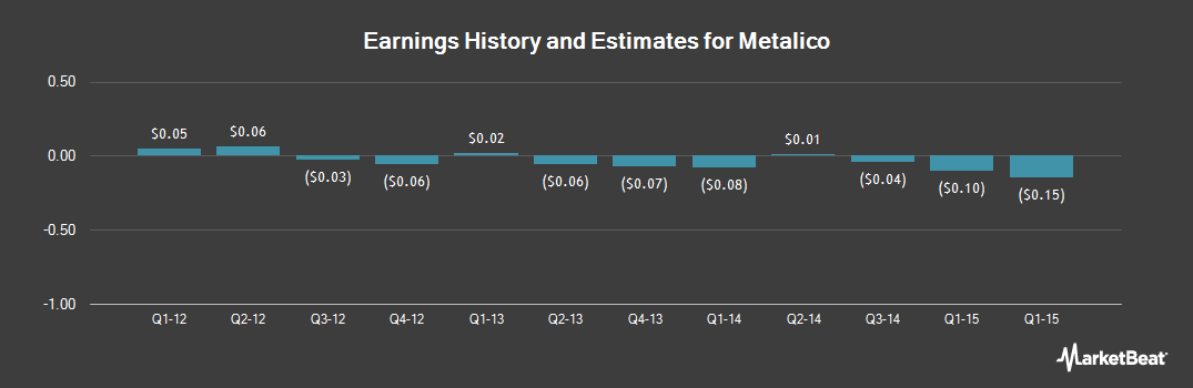 Earnings by Quarter for Metalico (NYSEMKT:MEA)