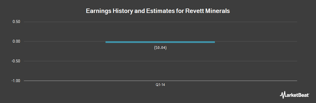 Earnings by Quarter for Revett Mining Company, Inc. (DE) (NYSEMKT:RVM)