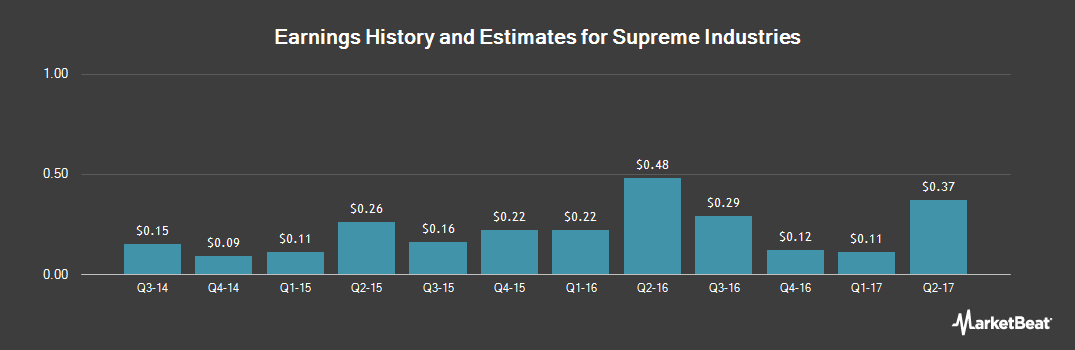 Earnings by Quarter for Supreme Industries (NYSEMKT:STS)