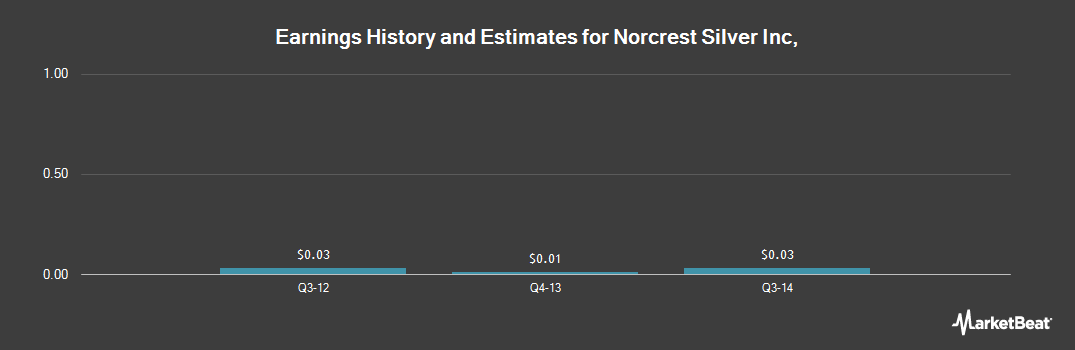 Earnings by Quarter for Norcrest Silver (NYSEMKT:SVLC)