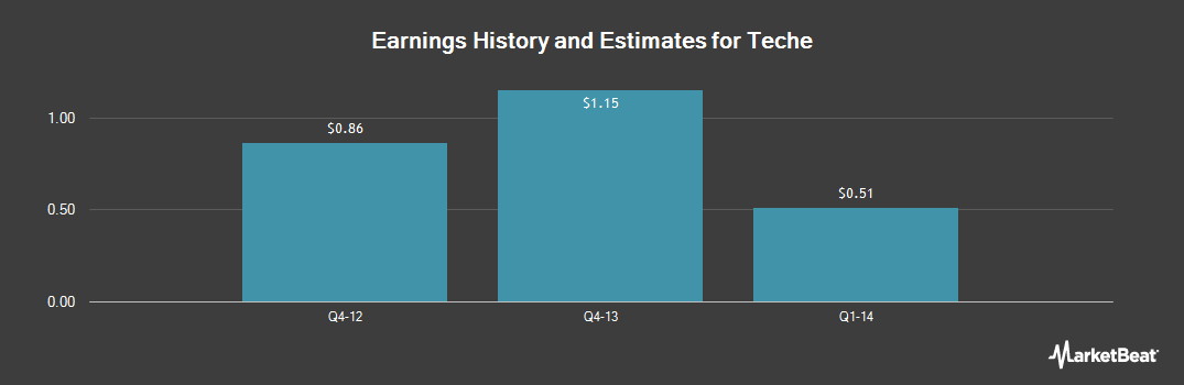 Earnings by Quarter for Teche (NYSEMKT:TSH)