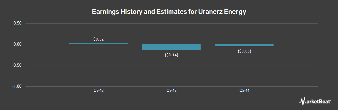 Earnings by Quarter for Uranerz Energy (NYSEMKT:URZ)