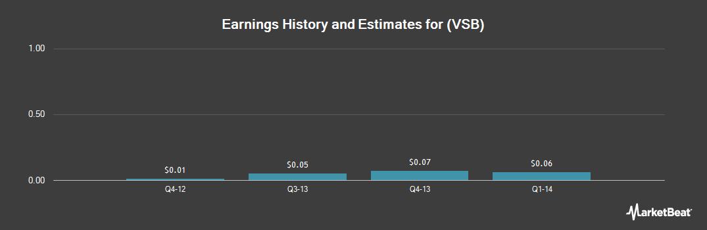 Earnings by Quarter for Nysemkt (NYSEMKT:VSB)