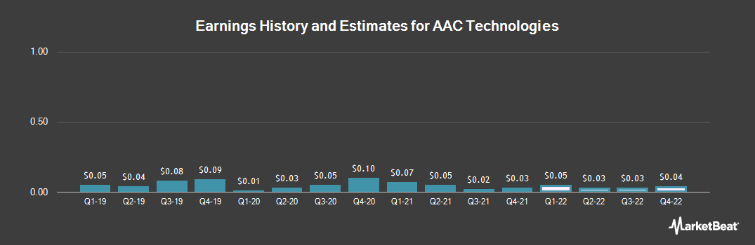 Earnings by Quarter for Aac Technologies H (OTCMKTS:AACAY)