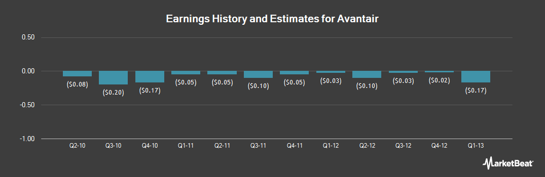 Earnings by Quarter for Avantair (OTCMKTS:AAIR)