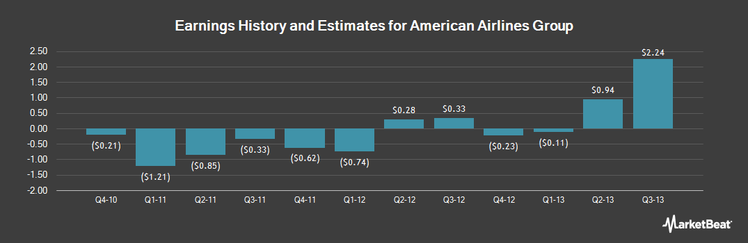 Earnings by Quarter for American Airlines Group (OTCMKTS:AAMRQ)