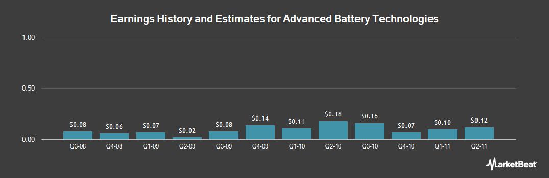 Earnings by Quarter for Advanced Battery Technologies (OTCMKTS:ABAT)