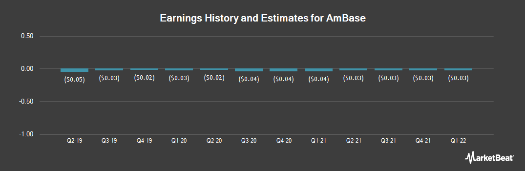 Earnings by Quarter for AmBase Corp. (OTCMKTS:ABCP)