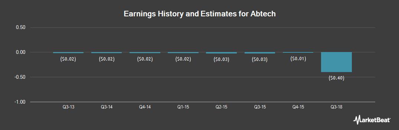 Earnings by Quarter for Abtech Holdings (OTCMKTS:ABHD)