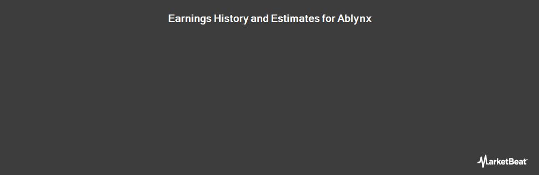 Earnings by Quarter for ABLYNX (OTCMKTS:ABLYF)