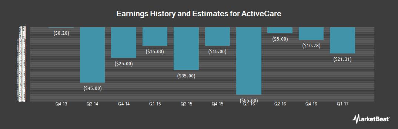 Earnings by Quarter for Activecare (OTCMKTS:ACAR)