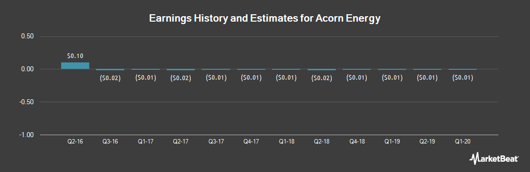 Earnings by Quarter for Acorn Energy (OTCMKTS:ACFN)