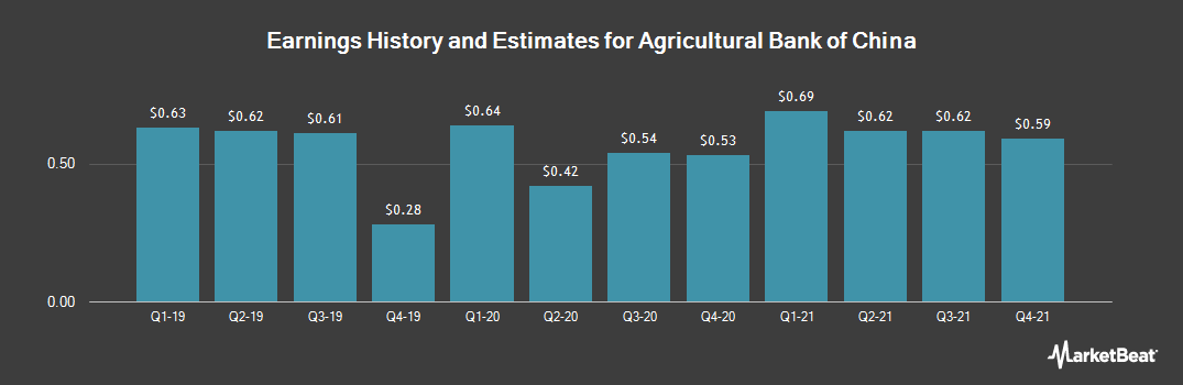 Earnings by Quarter for Agricultural Bank of China (OTCMKTS:ACGBY)