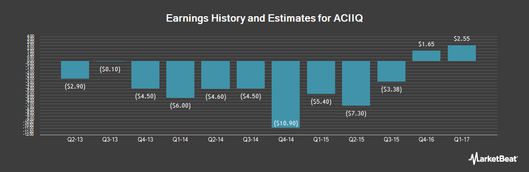 Earnings by Quarter for Arch Coal (OTCMKTS:ACIIQ)