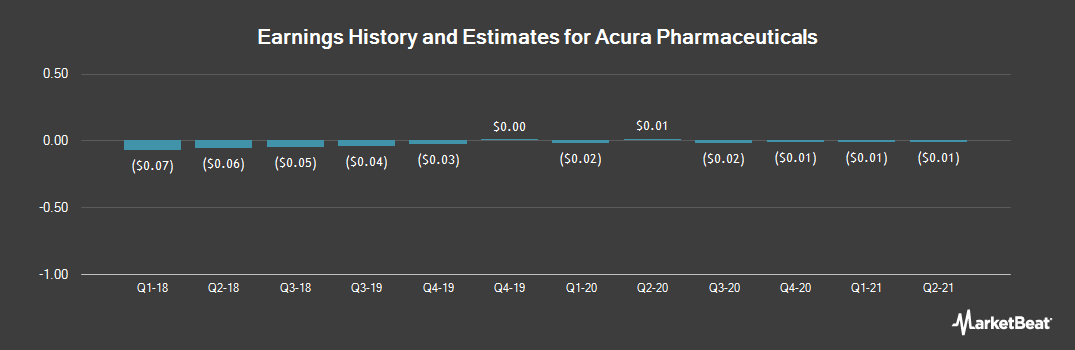 Earnings by Quarter for Acura Pharmaceuticals (OTCMKTS:ACUR)