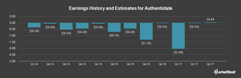 Earnings by Quarter for Authentidate (OTCMKTS:ADAT)