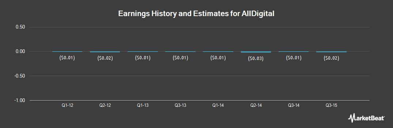 Earnings by Quarter for AllDigital (OTCMKTS:ADGL)