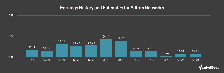 Earnings by Quarter for Adva Optical (OTCMKTS:ADVOF)