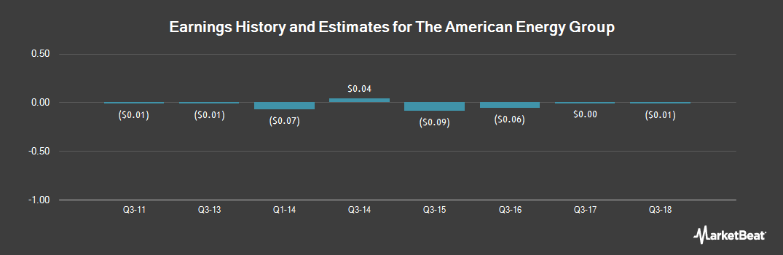 Earnings by Quarter for American Energy Group (OTCMKTS:AEGG)