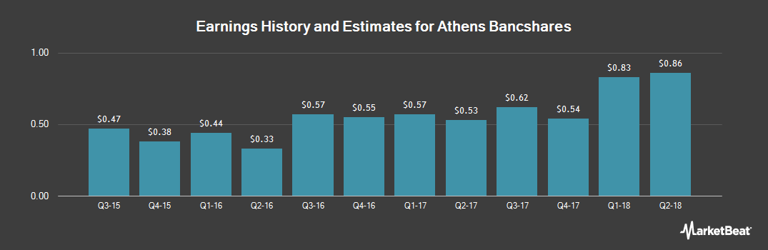 Earnings by Quarter for Athens Bancshares (OTCMKTS:AFCB)