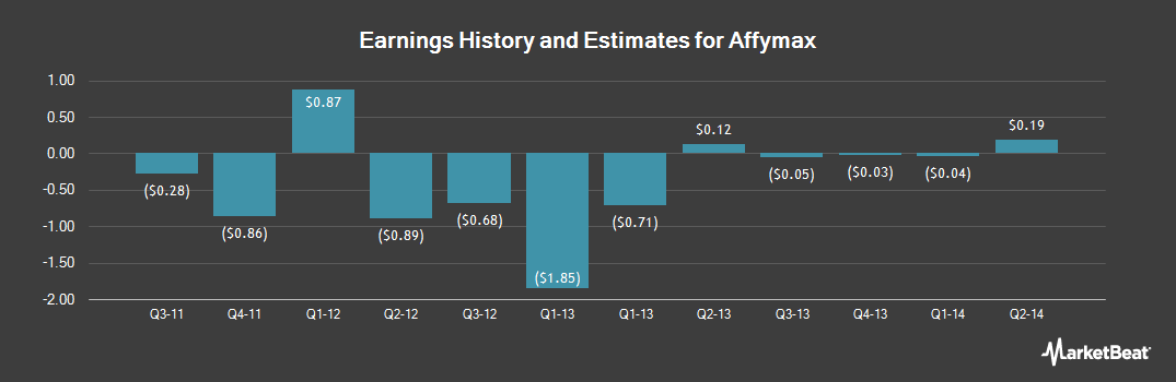 Earnings by Quarter for Affymax (OTCMKTS:AFFY)