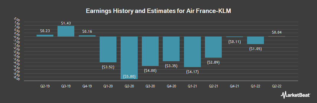 Earnings by Quarter for Air France-KLM SA (OTCMKTS:AFLYY)