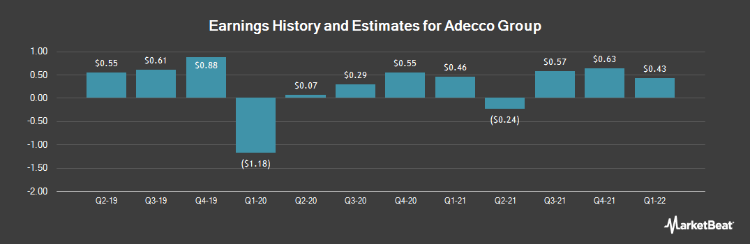 Earnings by Quarter for Adecco SA (OTCMKTS:AHEXY)