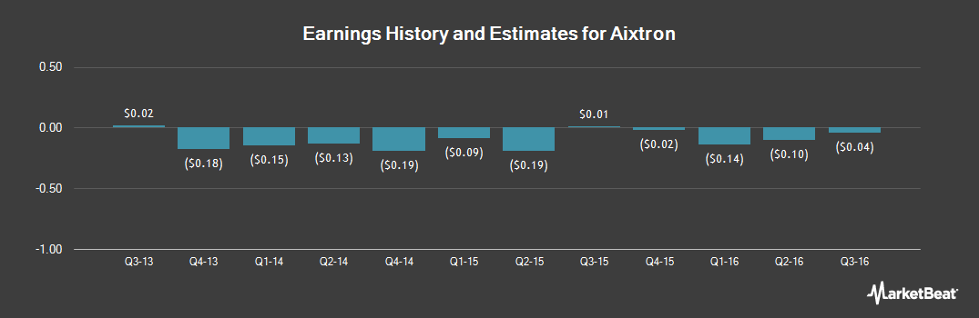 Earnings by Quarter for Aixtron (OTCMKTS:AIXNY)