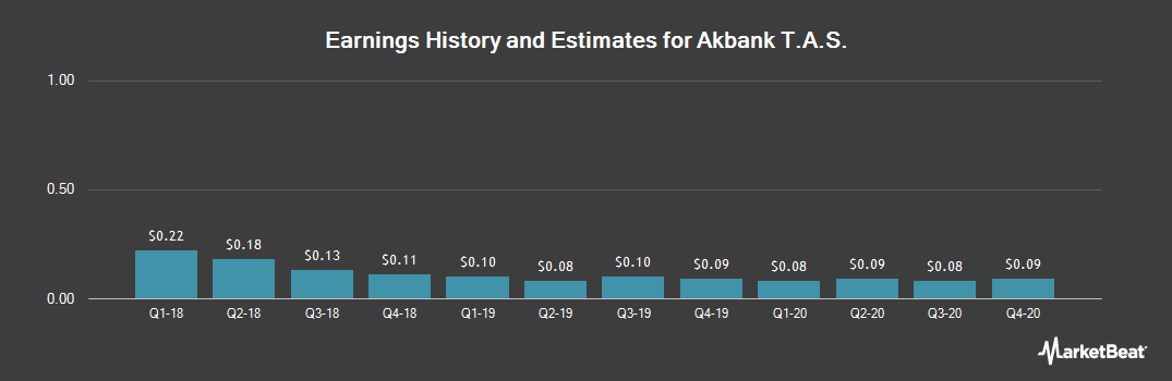 Earnings by Quarter for Akbank (OTCMKTS:AKBTY)