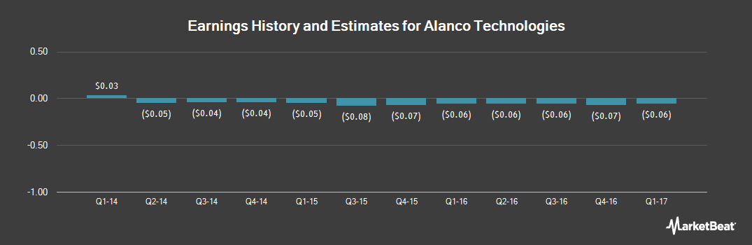 Earnings by Quarter for Alanco Technologies (OTCMKTS:ALAN)