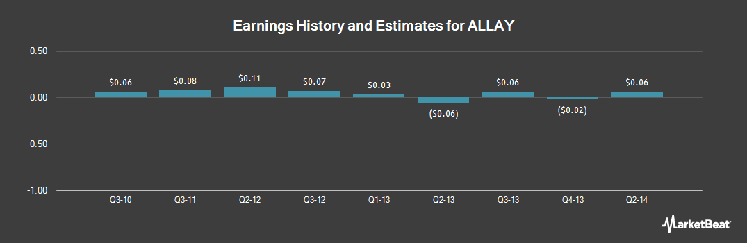 Earnings by Quarter for All-America Latina Logistica (OTCMKTS:ALLAY)