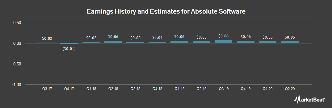 Earnings by Quarter for Absolute Software (OTCMKTS:ALSWF)