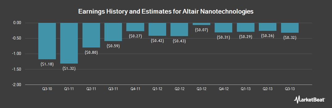 Earnings by Quarter for Altair Nanotechnol Com (OTCMKTS:ALTI)