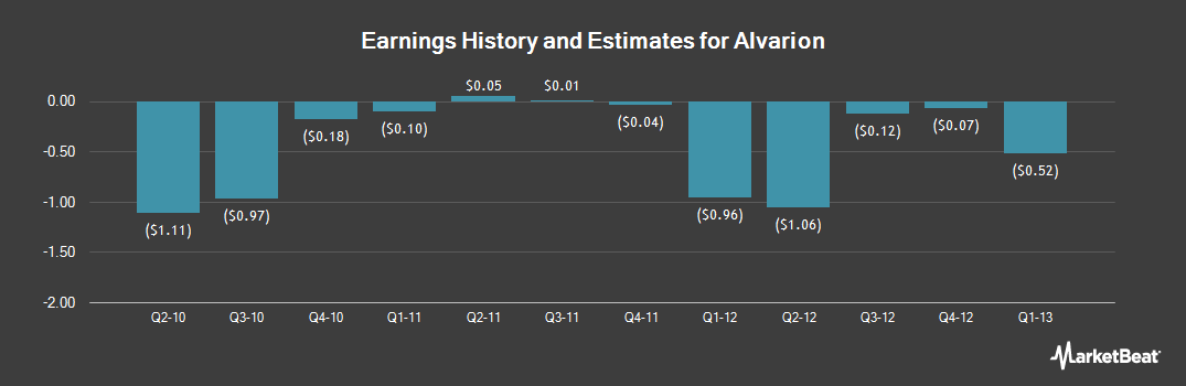 Earnings by Quarter for Alvarion (OTCMKTS:ALVRQ)