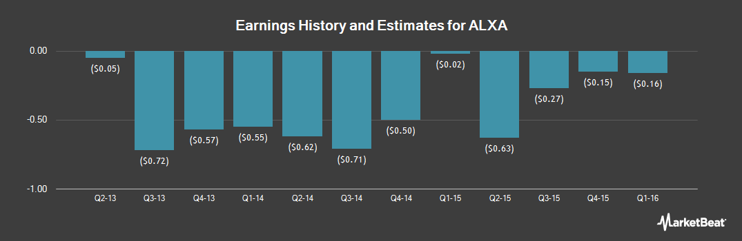 Earnings by Quarter for Alexza Pharmaceuticals (OTCMKTS:ALXA)