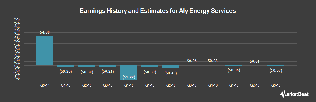 Earnings by Quarter for Aly Energy Services (OTCMKTS:ALYE)