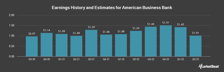 Earnings by Quarter for American Business Bank (OTCMKTS:AMBZ)