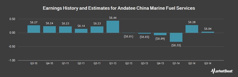 Earnings by Quarter for Andatee China Marine Fuel Ser (OTCMKTS:AMCF)