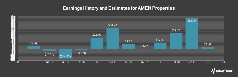 Earnings by Quarter for AMEN Properties (OTCMKTS:AMEN)