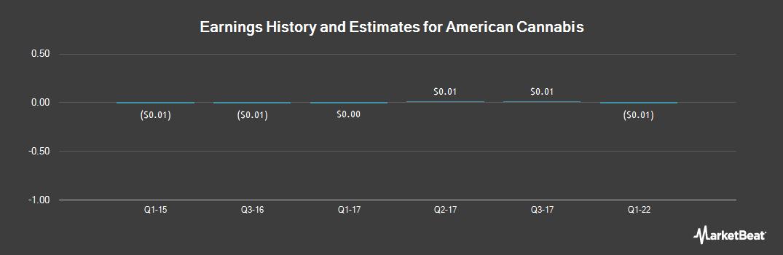 Earnings by Quarter for American Cannabis Company (OTCMKTS:AMMJ)
